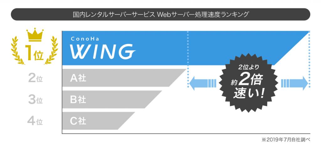 ConoHa表示速度グラフ